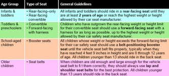to avoid any uncernties among pas the aap released a list of approved car seats plete with the manufacturer height and weight limits