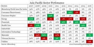 A Winning Sector Rotation Strategy New Trader U