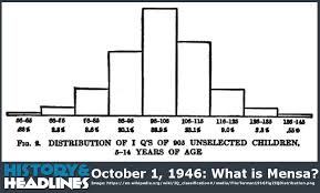 Mensa Iq Test Score Chart October 1 1946 What Is Mensa History And Headlines