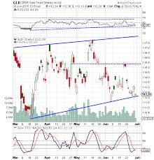 Bear Chart Of The Day Spdr Gold Trust Etf Gld Doesnt