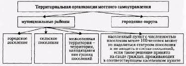 Основы местного самоуправления в России Реферат страница  На