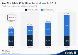 Netflix Subscribers Chart Chart Netflix Adds 17 Million Subscribers In 2015 Statista