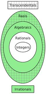 Real Numbers Venn Diagram Venn Diagram For Real Numbers