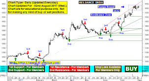 Ril Share Price Chart Ril Share Reliance Industries Ltd Brokerage Research