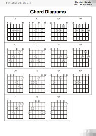 Guitar Chords Chart For Beginners Songs How To Master Basic Guitar Chords