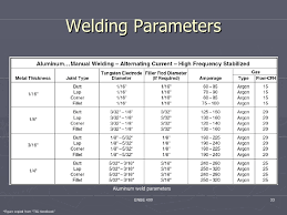 67 Right Tig Welding Amperage Guide