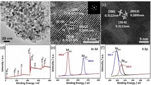 in2s3 nanomaterial as a broadband spectrum photocatalyst to aaladin industries elk point sd at Aaladin Model 3425 Wiring Diagram