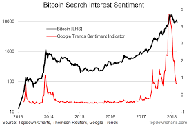 Crypto Charting 5 More Charts On The Outlook For Bitcoin