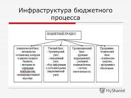 Презентация на тему Иванов Иван Иванович Бюджетное планирование  5 Инфраструктура бюджетного процесса