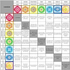 Chakras 7 Year Development Life Cycles Malavika