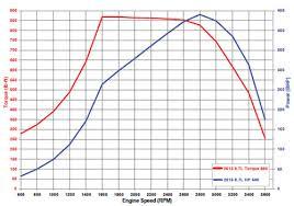 2018 ford 6 7 powerstroke specs.  2018 2015 67l power stroke horsepower u0026 torque in 2018 ford 6 7 powerstroke specs r