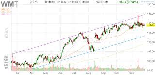 Big Charts Historical 3 Big Stock Charts For Monday Walmart Comcast And Shake