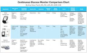 Continuous Glucose Monitoring The Ultimate Guide To Cgms
