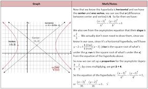 get equation of hyperbola