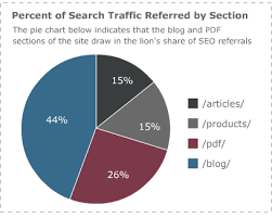 Article With Chart Benchmarking Your Website Metrics To Review Before An Seo