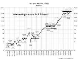New Secular Bull Or Just A Range Bound Bear Investing Com