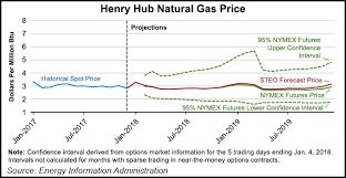 Eia Slashes 2018 Henry Hub Natgas Price Forecast To 2 88
