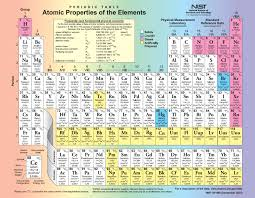 periodic table   NIST