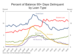 While being 30 days late is generally considered delinquent, it typically takes. Isabelnet On Twitter The Interest Rate On Student Loans Is Also Very High The Chart Below Shows That The Delinquency Rate Of Student Loans Is Higher Than Credit Card Delinquency Auto Loans And