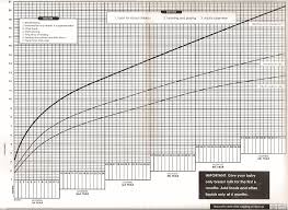 Food Monitoring Chart Growth Monitoring Chart Mother Infant And Young Child