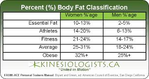 Ace Bmi Chart Ace Body Fat Percentage Chart Bedowntowndaytona Com