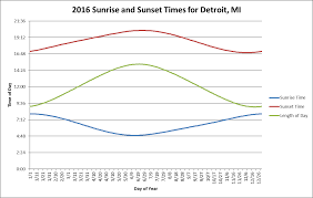 Oc Graph Of Sunrise And Sunset Times As Well As Length Of