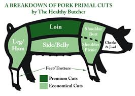 Lean Cuts Of Pork Chart The Nibble Cuts Of Pork