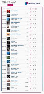 Uk Charts April 2009 Depeche Mode Catalogue