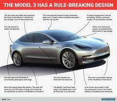The Design Of The Tesla Model 3 Is Dramatically Minimalist But Also Controversial Tesla Model Tesla Car Tesla Electric Car