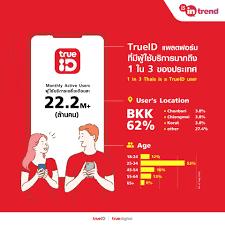 TrueID In-Trend -