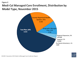 figure 2 cal managed care enrollment distribution by model type november