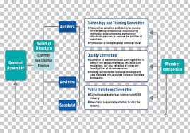 Organizational Structure Diagram Chart Contract