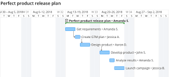 Gantt Chart For New Product Launch 4 Ways Not To Use A Gantt Chart In Project Management