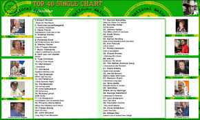 Old Top 40 Charts New Joyce Ramgatie International Airplay Top 40 Chart