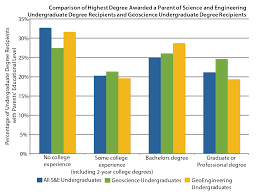 What Is The Highest College Degree Using Parents Highest Education Level As A Proxy For The