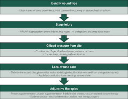 chronic wounds in older s
