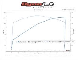 Harley Cam Comparison Chart Dyno Charts T Man Performance Inc