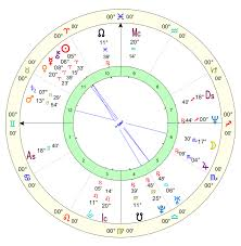 How To Read A Natal Chart Grace Awakening