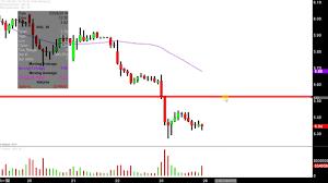 Nio Stock Chart Nio Inc Nio Stock Chart Technical Analysis For 03 25 2019