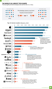 Chart Visualizing The Worlds 20 Largest Tech Giants