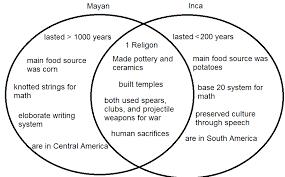 Aztecs Vs Incas Vs Mayans Mayan And Inca Venn Diagram