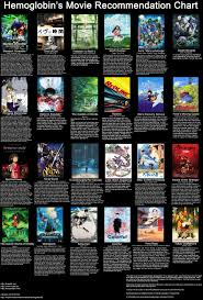 Anime Recommendation Chart Hemoglobins Standalone Anime Movie Recommendation Chart V3