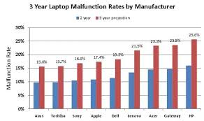 Dell Processors Comparison Chart Which Laptop Brand Is Better Hp Or Dell Particularly Over