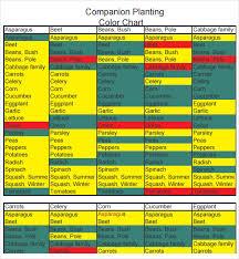 18 Reasonable Companion Vegetables Chart
