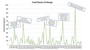 Food Waste Chart Opinion How I Learned To Face Food Waste And Plan Smarter