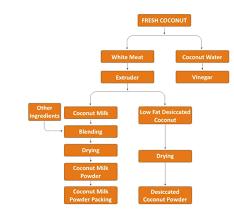 Honey Processing Flow Chart Ssp Pvt Ltd