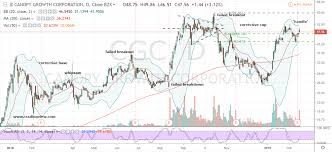 Cgc Chart Cgc Stock How To Handle Canopy Growth Stock Post Earnings