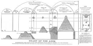 Longevity Chart Adam To Jesus Bible Student Archives Charts