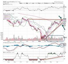 Freeport Mcmoran Stock Price Chart Freeport Mcmoran Fcx Stock Is The Chart Of The Day