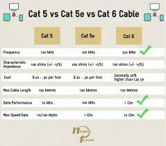 cat5e vs cat6 wiring diagram wire center \u2022 Cat5 vs Coax Cable wiring diagram cat6 free download wiring diagram xwiaw category 6 rh xwiaw us cat6 vs cat6a